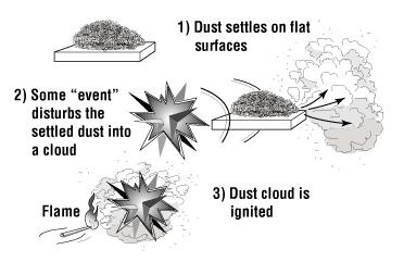Aluminum Dust Explosion