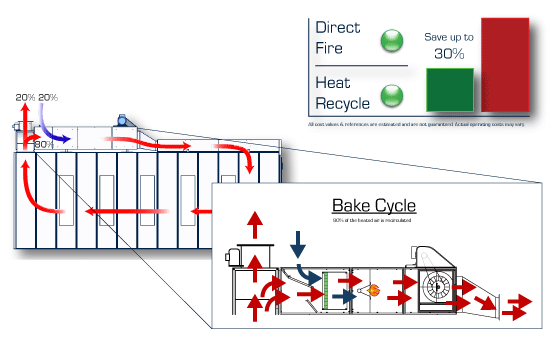 Diagram of airflow and heat recycle for truck paint booth